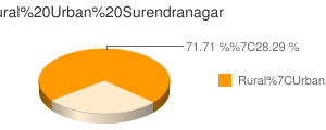 Surendranagar census population